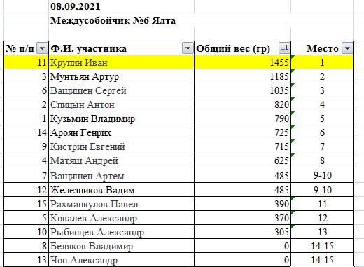 таблица_6междусобой.png