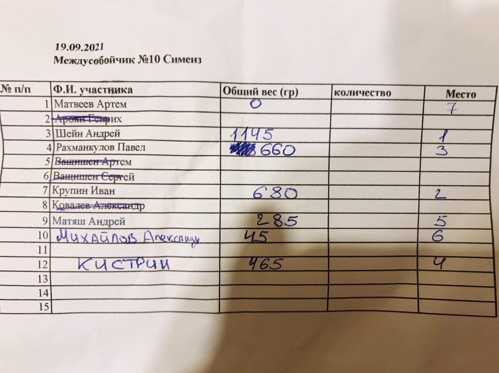 Междусобойчик ЯРК 2021 №10. 19.09.2021.Кастрополь(скорпена)